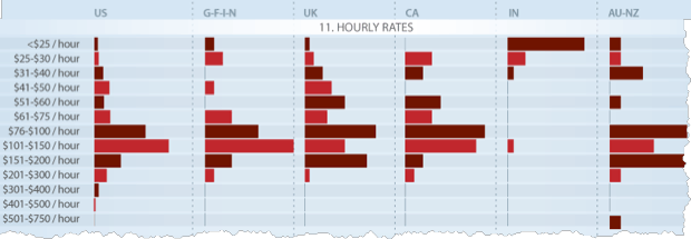 Hourly Rate Averages of SEO