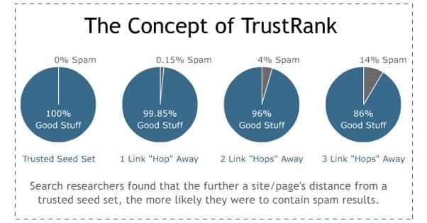 TrustRank Definition