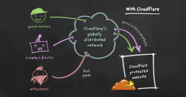 Cloudflare DDoS Protection