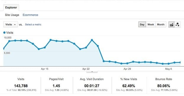 Rankings Dropping Google Analytics