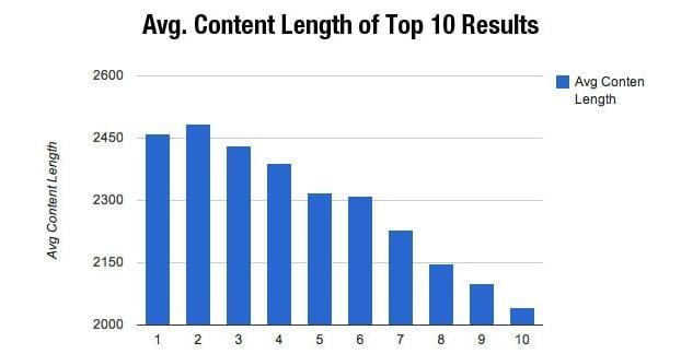 Blog Content Length