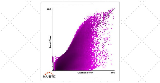 Citationa and Trust Flow
