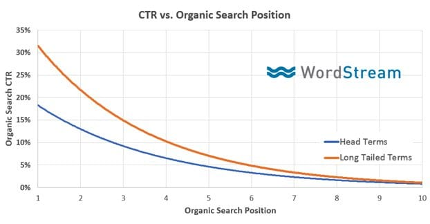 CTR and Organic Search Position