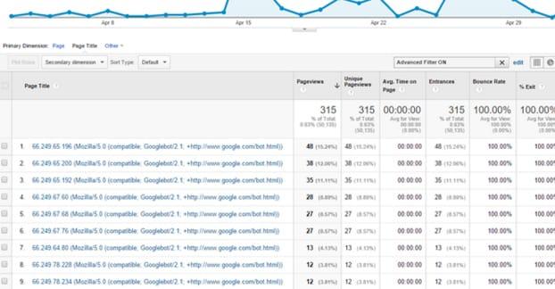 Googlebot Visitors