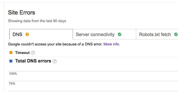 DNS Error Downtime