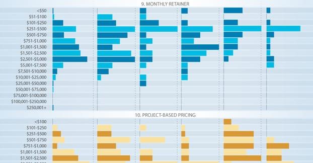 Comparising SEO Company Pricing