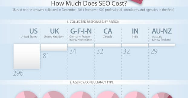 SEO Companies by Region