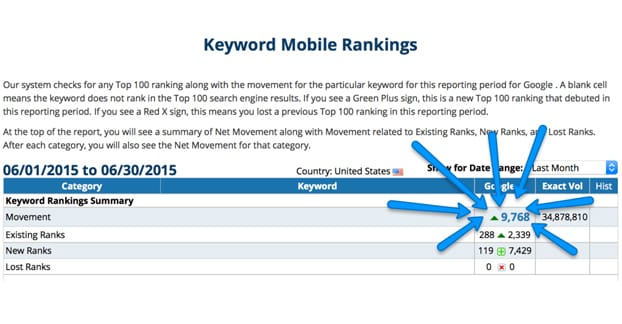 Keyword Mobile Rankings