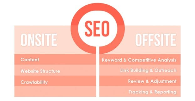 SEO Onsite and Offsite
