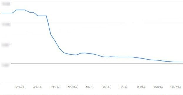 Traffic Drop in Webmasters