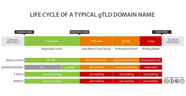Life Cycle Domain Registration