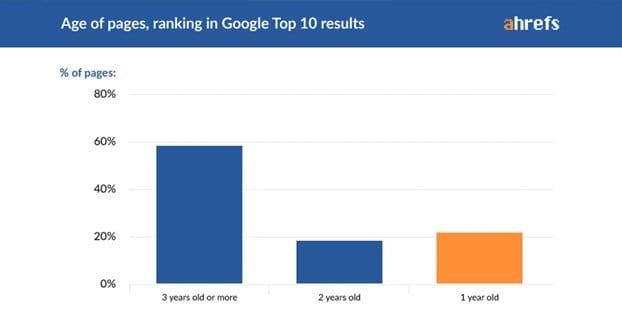 Older Domains Rank Better