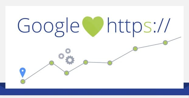Google Loves SSL