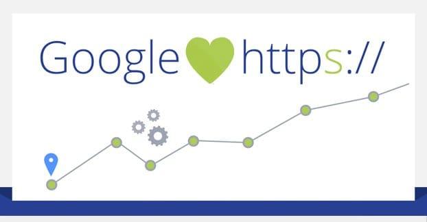 Google Loves SSL