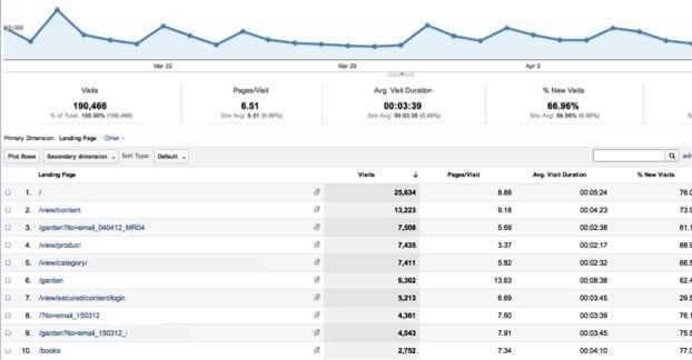 Google Analytics Top Content Screen
