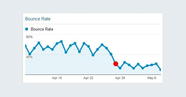 Reducing Wordpress Bounce Rate