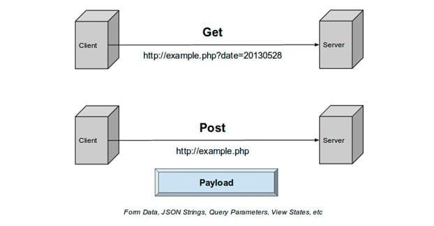 Get vs Post