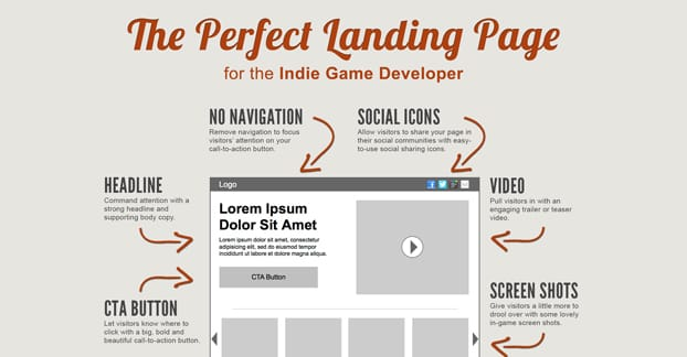 The Perfect Landing Page