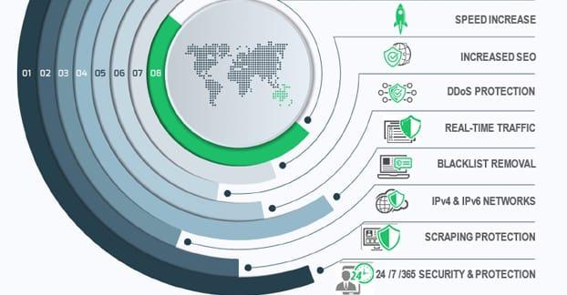 CDN Boosting Security