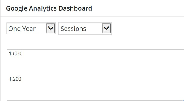 Sorting by Time in Analytics