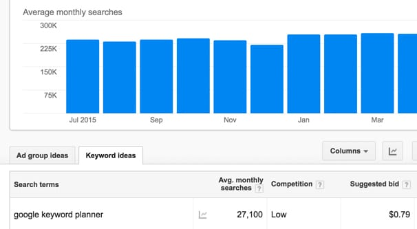 Average Monthly Searches for Keyword
