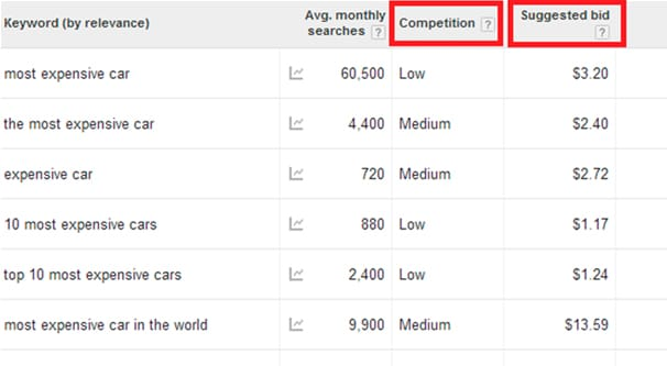 Competition Score Google Ads