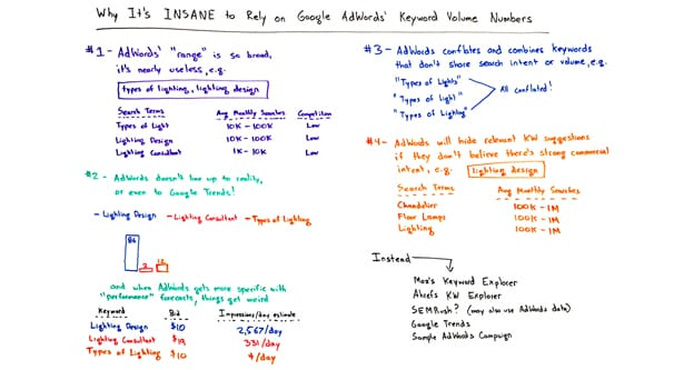 Moz Whiteboard on Keywords