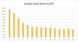 Google Crawl graph 1