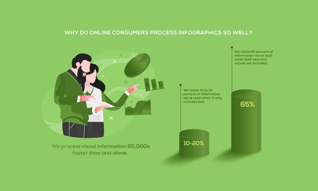 Why Do Online Consumers Process Infographics So Well?