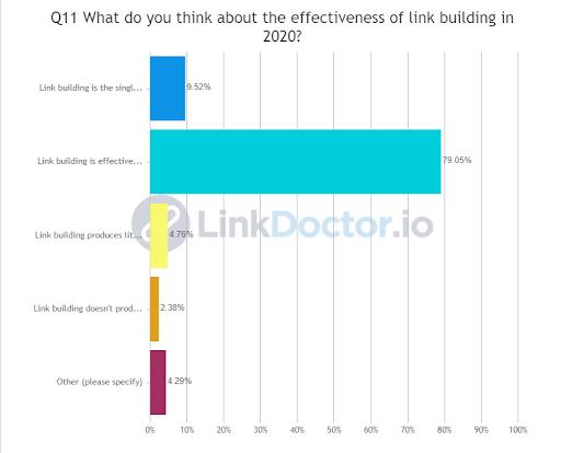 Link Building chart percentage