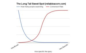 the long tail sweet spot