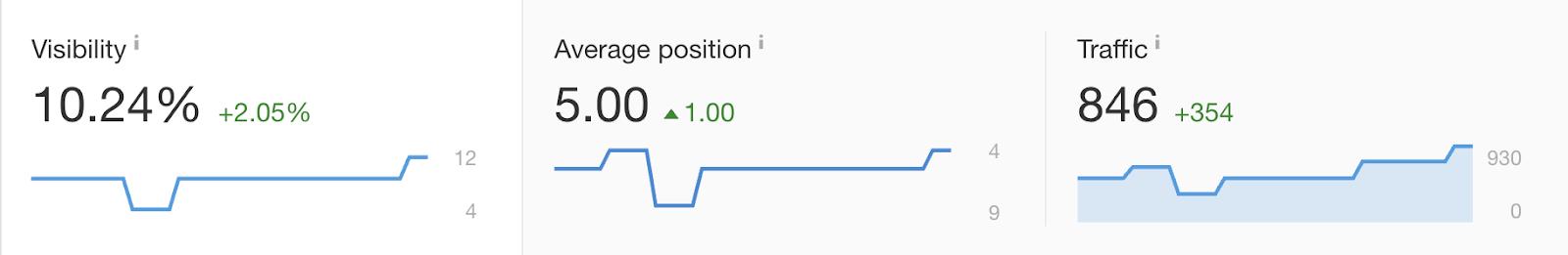 average position traffic