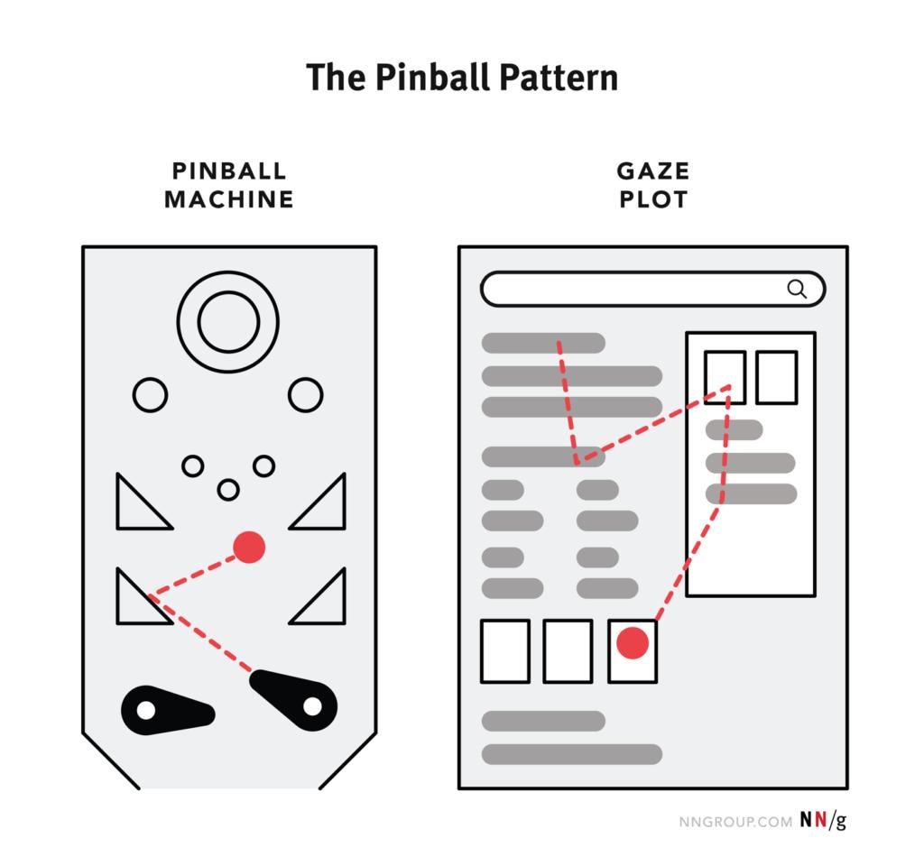 diagrama de comportamiento de búsqueda de patrón de pinball