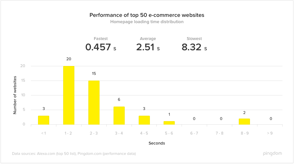 performance of top 50 e-commerce websites