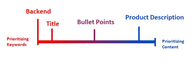 Seoblog Keyword Prioritizing flow