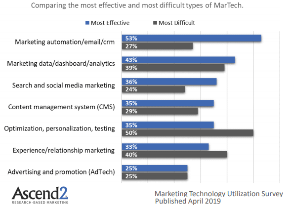 types of MarTech