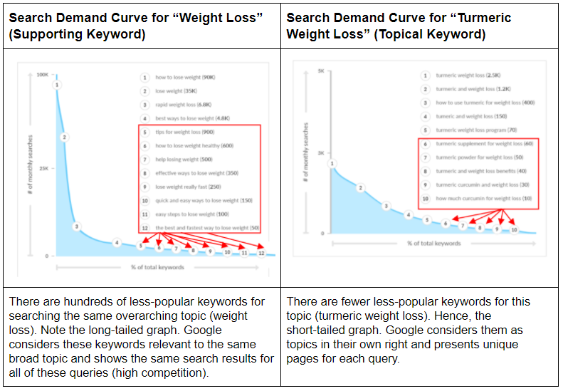 Increase Website Traffic with the Help of Long-Tail Keywords